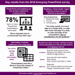Results of the 2019 Annoying PowerPoint Survey: Conversation with Dave Paradi