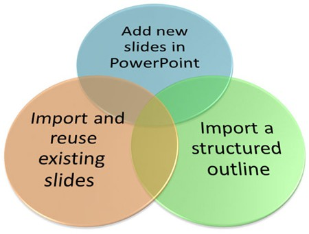 Creating New Slides, Three Ways in PowerPoint