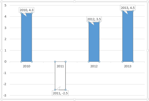 Using the Invert if Negative Option for Charts in PowerPoint